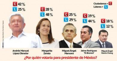 Cuentas Claras qué dicen lasencuestas al 201